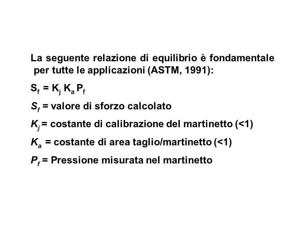 La seguente relazione di equilibrio è fondamentale per tutte le applicazioni (ASTM, 1991): S f = K j K a P f S f = valore di sforzo calcolato K j = co