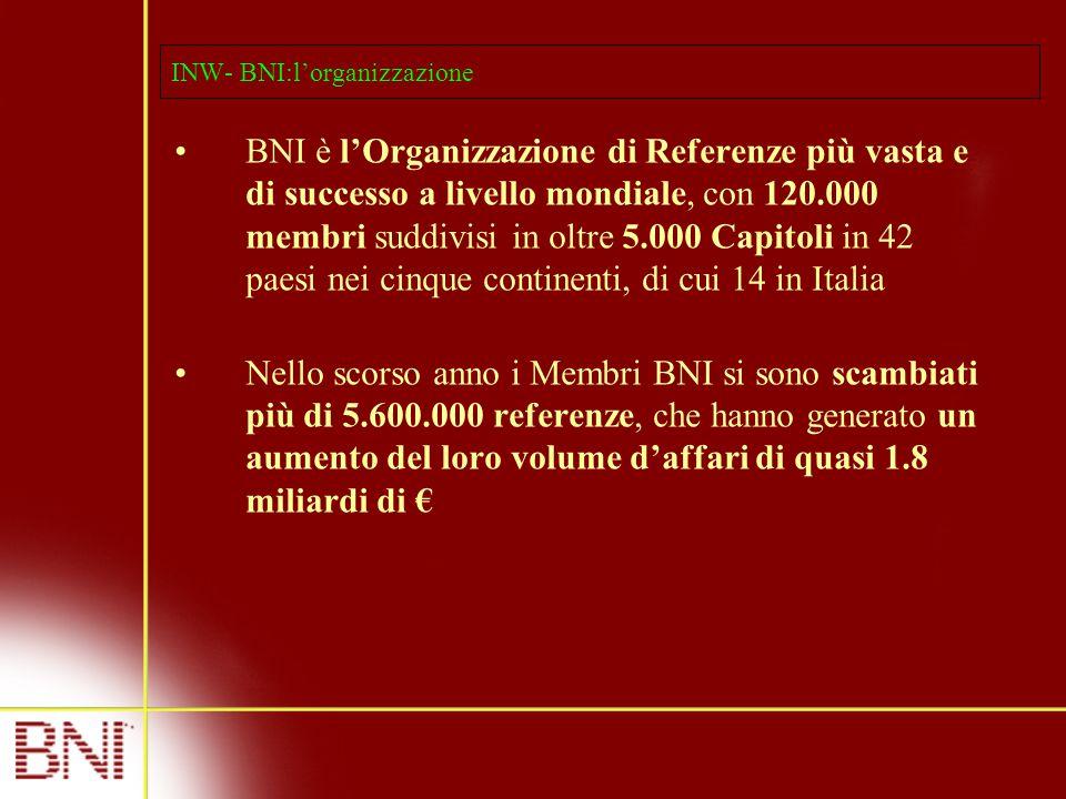 INW- BNI:l'organizzazione BNI è l'Organizzazione di Referenze più vasta e di successo a livello mondiale, con 120.000 membri suddivisi in oltre 5.000 Capitoli in 42 paesi nei cinque continenti, di cui 14 in Italia Nello scorso anno i Membri BNI si sono scambiati più di 5.600.000 referenze, che hanno generato un aumento del loro volume d'affari di quasi 1.8 miliardi di €