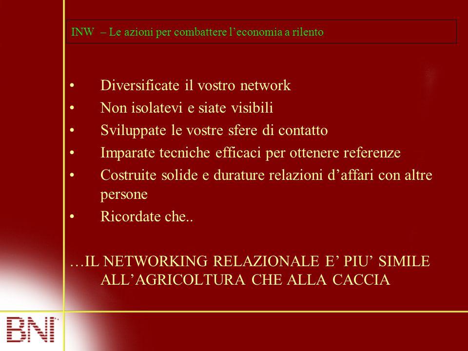 INW – Le azioni per combattere l'economia a rilento Diversificate il vostro network Non isolatevi e siate visibili Sviluppate le vostre sfere di conta