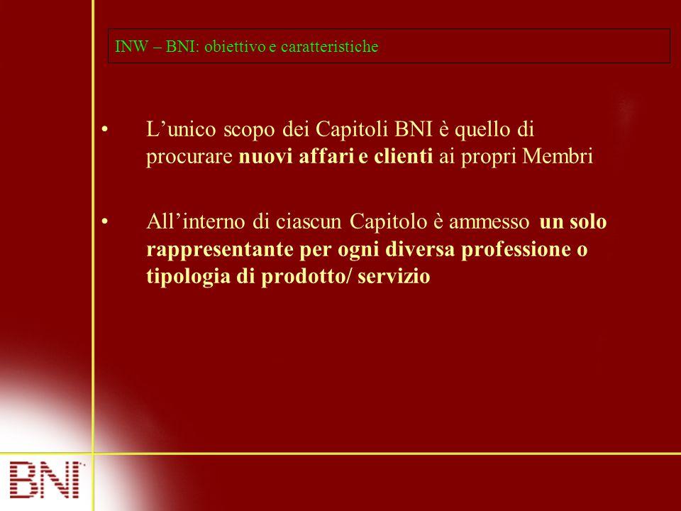 INW – BNI: obiettivo e caratteristiche L'unico scopo dei Capitoli BNI è quello di procurare nuovi affari e clienti ai propri Membri All'interno di ciascun Capitolo è ammesso un solo rappresentante per ogni diversa professione o tipologia di prodotto/ servizio