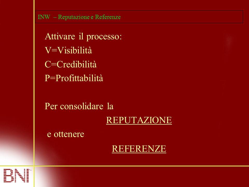 INW – Reputazione e Referenze Attivare il processo: V=Visibilità C=Credibilità P=Profittabilità Per consolidare la REPUTAZIONE e ottenere REFERENZE