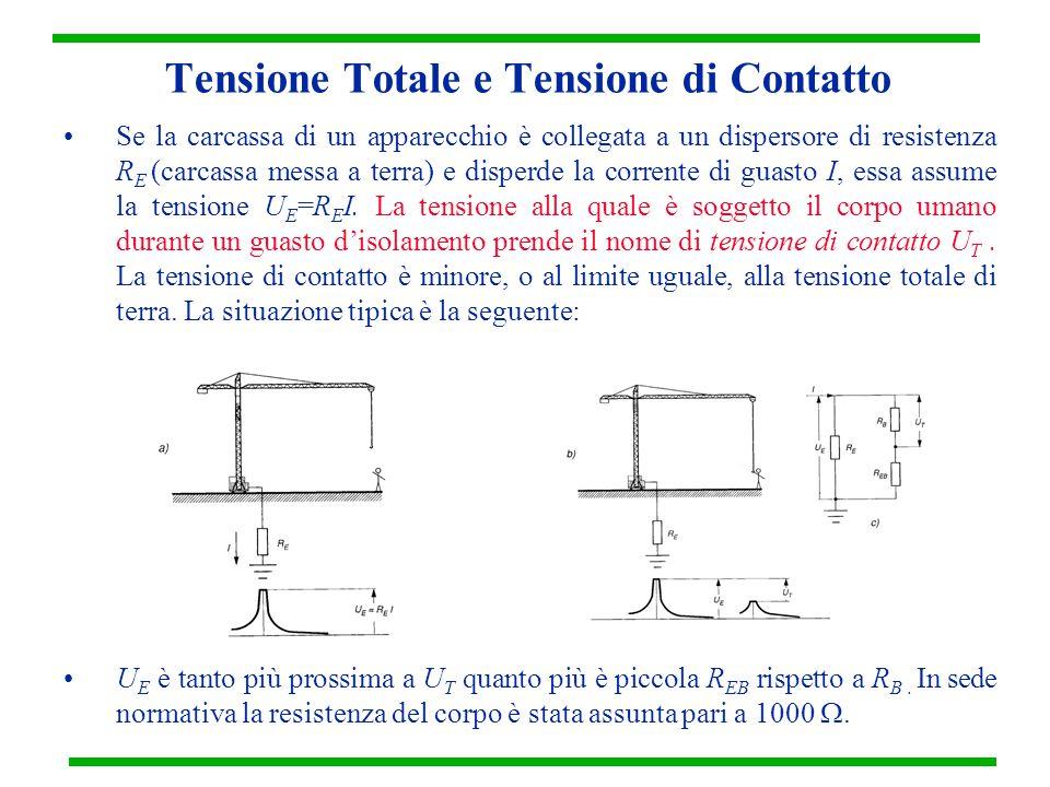 Tensione Totale e Tensione di Contatto Se la carcassa di un apparecchio è collegata a un dispersore di resistenza R E (carcassa messa a terra) e disperde la corrente di guasto I, essa assume la tensione U E =R E I.
