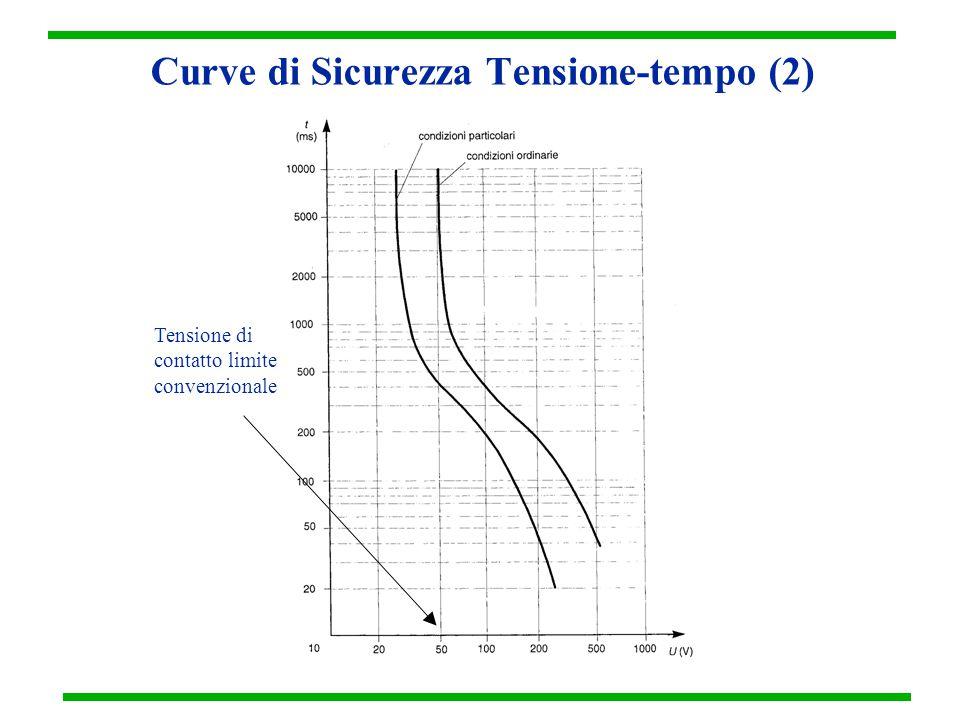 Curve di Sicurezza Tensione-tempo (2) Tensione di contatto limite convenzionale
