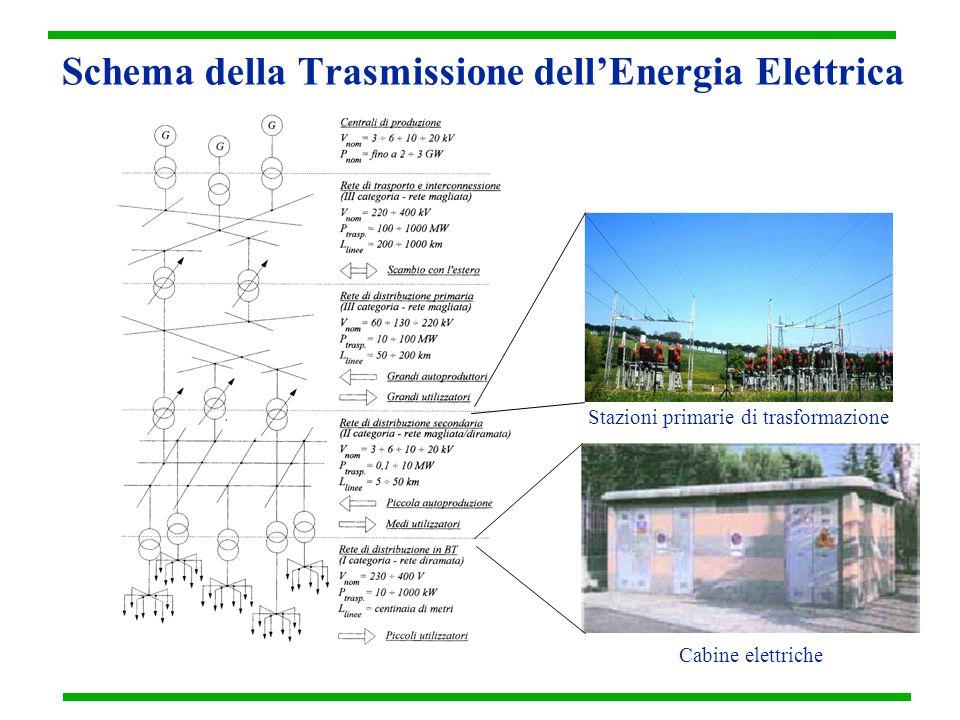 Schema della Trasmissione dell'Energia Elettrica Stazioni primarie di trasformazione Cabine elettriche
