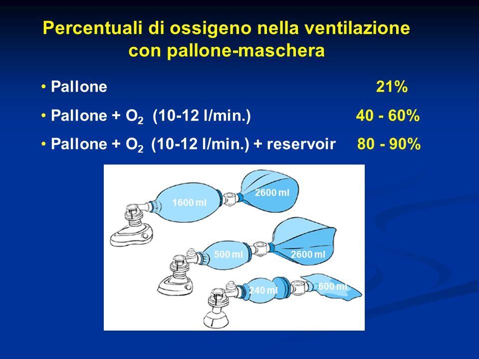 Percentuali di ossigeno nella ventilazione con pallone-maschera Pallone 21% Pallone + O 2 (10-12 l/min.) 40 - 60% Pallone + O 2 (10-12 l/min.) + reser