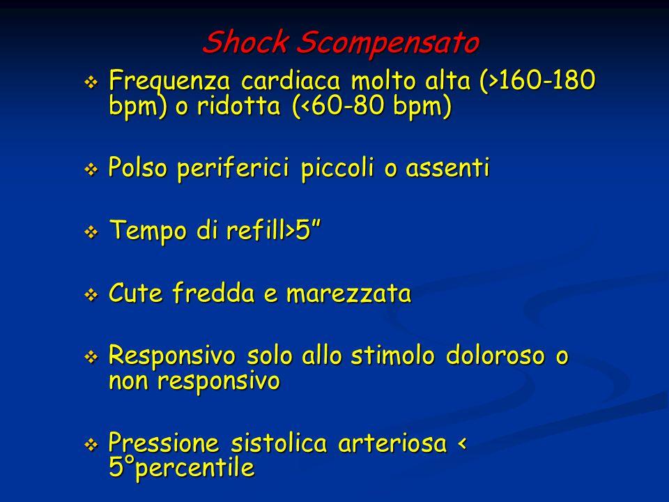 Shock Scompensato  Frequenza cardiaca molto alta (>160-180 bpm) o ridotta ( 160-180 bpm) o ridotta (<60-80 bpm)  Polso periferici piccoli o assenti