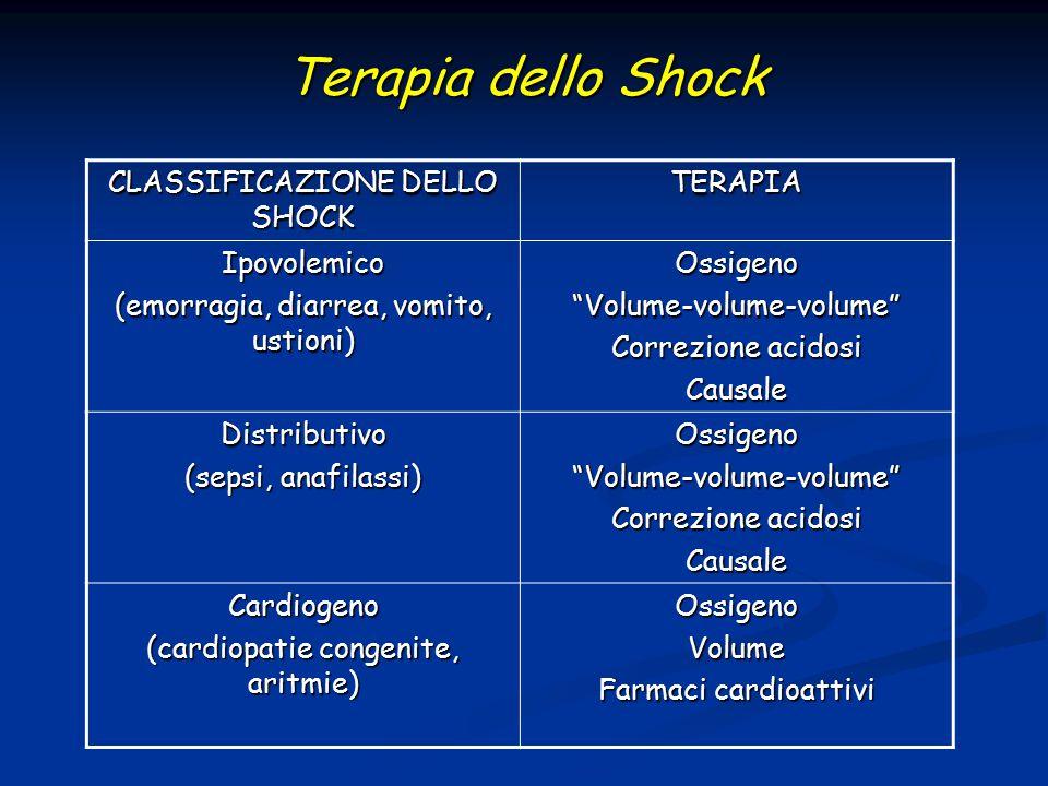 """Terapia dello Shock Terapia dello Shock CLASSIFICAZIONE DELLO SHOCK TERAPIA Ipovolemico (emorragia, diarrea, vomito, ustioni) Ossigeno""""Volume-volume-v"""