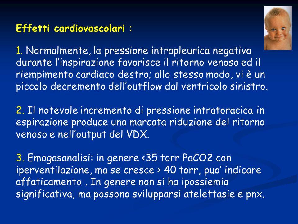 Effetti cardiovascolari : 1. Normalmente, la pressione intrapleurica negativa durante l'inspirazione favorisce il ritorno venoso ed il riempimento car