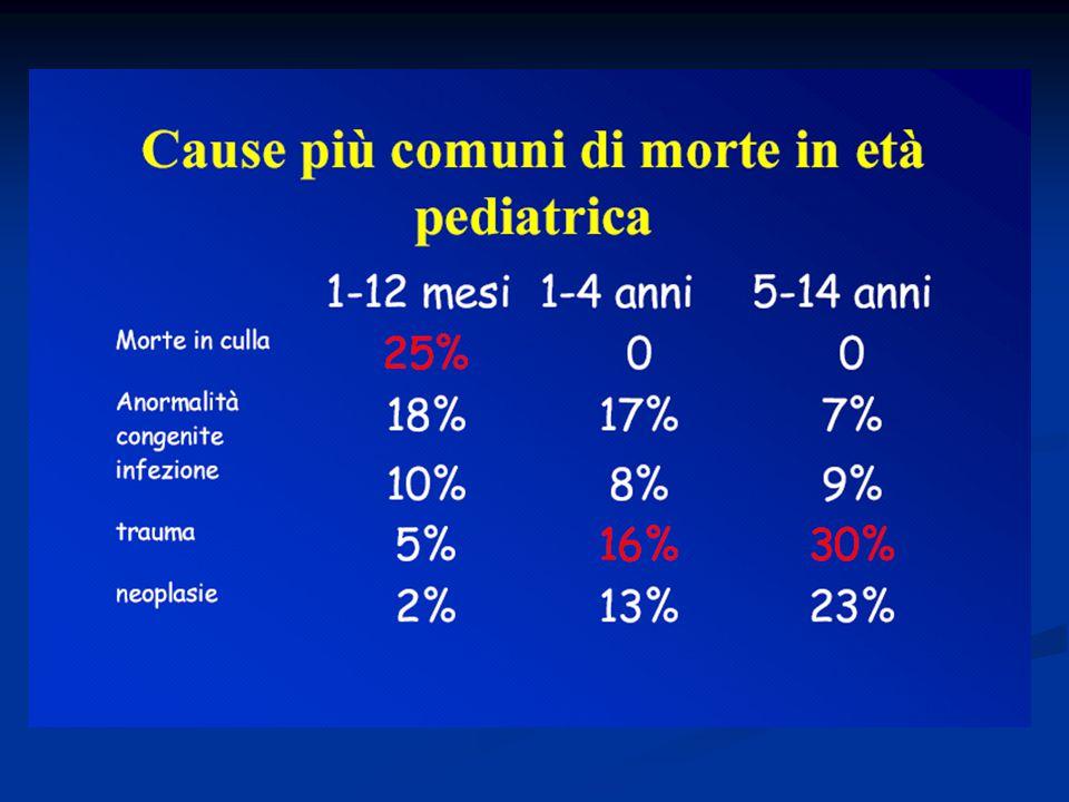 Terapia dello Shock Terapia dello Shock CLASSIFICAZIONE DELLO SHOCK TERAPIA Ipovolemico (emorragia, diarrea, vomito, ustioni) Ossigeno Volume-volume-volume Correzione acidosi Causale Distributivo (sepsi, anafilassi) Ossigeno Volume-volume-volume Correzione acidosi C A U S A L E Cardiogeno (cardiopatie congenite, aritmie) OssigenoVolume Farmaci cardioattivi