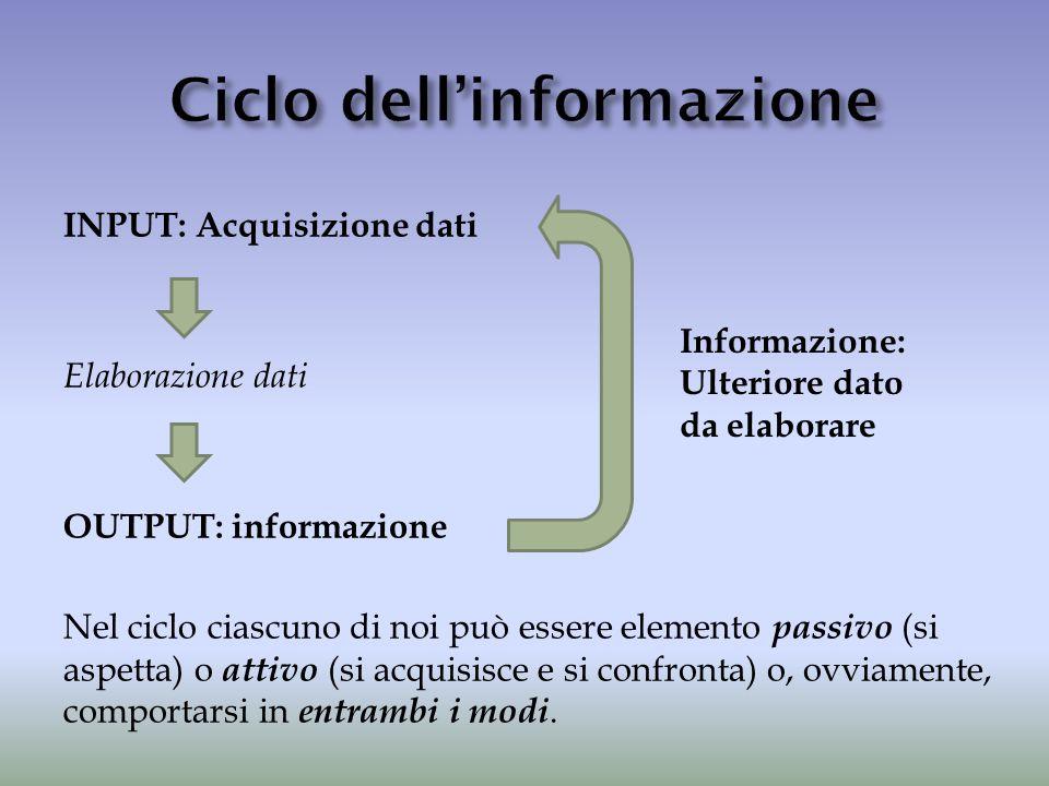 INPUT: Acquisizione dati Elaborazione dati OUTPUT: informazione Nel ciclo ciascuno di noi può essere elemento passivo (si aspetta) o attivo (si acquis