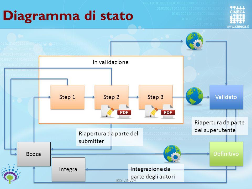 Diagramma di stato Bozza Step 1 Step 2 Step 3 Validato Definitivo Riapertura da parte del submitter Riapertura da parte del superutente Integra Integrazione da parte degli autori In validazione IRIS-CINECA