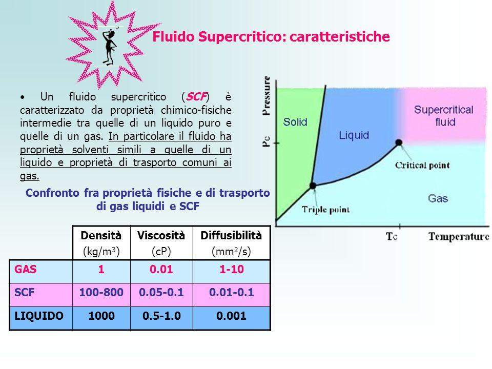 Un fluido supercritico (SCF) è caratterizzato da proprietà chimico-fisiche intermedie tra quelle di un liquido puro e quelle di un gas. In particolare