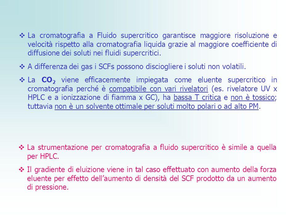 1.Bombola con il gas (CO 2 ) 2. Pompa ad alta p 3.