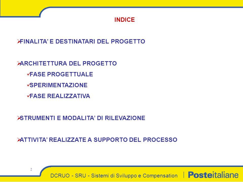 DCRUO - SRU - Sistemi di Sviluppo e Compensation 2 INDICE  FINALITA' E DESTINATARI DEL PROGETTO  ARCHITETTURA DEL PROGETTO FASE PROGETTUALE SPERIMENTAZIONE FASE REALIZZATIVA  STRUMENTI E MODALITA' DI RILEVAZIONE  ATTIVITA' REALIZZATE A SUPPORTO DEL PROCESSO