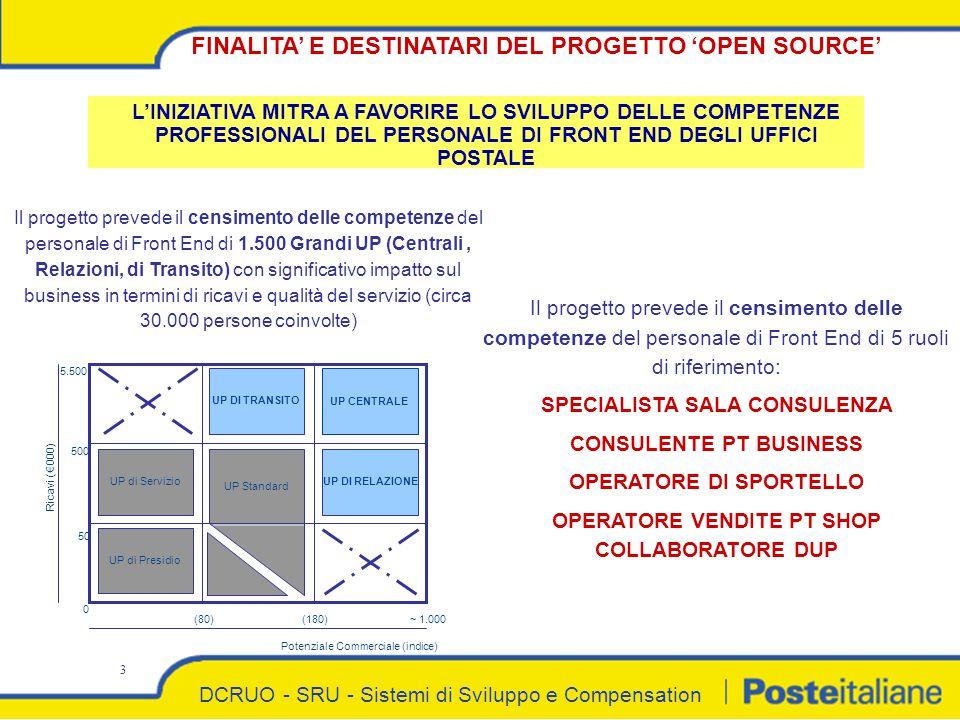 DCRUO - SRU - Sistemi di Sviluppo e Compensation 3 FINALITA' E DESTINATARI DEL PROGETTO 'OPEN SOURCE' L'INIZIATIVA MITRA A FAVORIRE LO SVILUPPO DELLE COMPETENZE PROFESSIONALI DEL PERSONALE DI FRONT END DEGLI UFFICI POSTALE Il progetto prevede il censimento delle competenze del personale di Front End di 1.500 Grandi UP (Centrali, Relazioni, di Transito) con significativo impatto sul business in termini di ricavi e qualità del servizio (circa 30.000 persone coinvolte) Potenziale Commerciale (indice) UP CENTRALE UP DI TRANSITO UP DI RELAZIONE UP Standard UP di Servizio UP di Presidio Ricavi (€ 000) 0 (80)(180)~ 1.000 50 500 5.500 Il progetto prevede il censimento delle competenze del personale di Front End di 5 ruoli di riferimento: SPECIALISTA SALA CONSULENZA CONSULENTE PT BUSINESS OPERATORE DI SPORTELLO OPERATORE VENDITE PT SHOP COLLABORATORE DUP