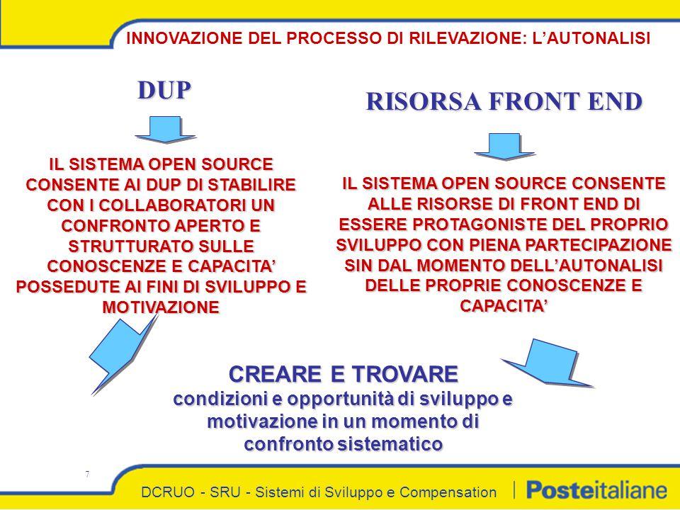 DCRUO - SRU - Sistemi di Sviluppo e Compensation 7 INNOVAZIONE DEL PROCESSO DI RILEVAZIONE: L'AUTONALISI RISORSA FRONT END DUPDUP IL SISTEMA OPEN SOURCE CONSENTE AI DUP DI STABILIRE CON I COLLABORATORI UN CONFRONTO APERTO E STRUTTURATO SULLE CONOSCENZE E CAPACITA' POSSEDUTE AI FINI DI SVILUPPO E MOTIVAZIONE IL SISTEMA OPEN SOURCE CONSENTE ALLE RISORSE DI FRONT END DI ESSERE PROTAGONISTE DEL PROPRIO SVILUPPO CON PIENA PARTECIPAZIONE SIN DAL MOMENTO DELL'AUTONALISI DELLE PROPRIE CONOSCENZE E CAPACITA' CREARE E TROVARE condizioni e opportunità di sviluppo e motivazione in un momento di confronto sistematico