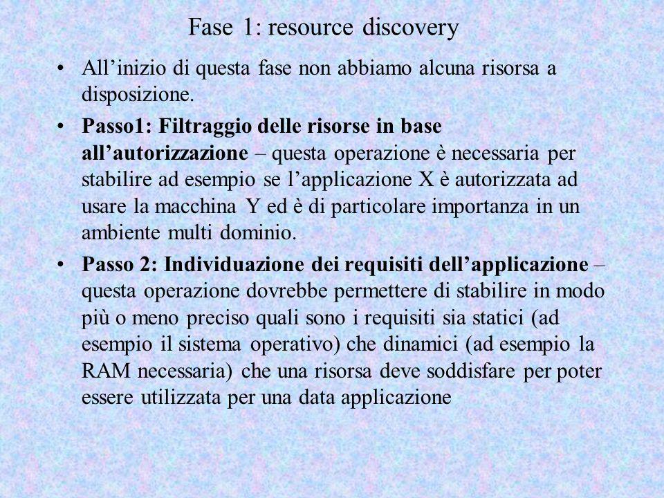 Fase 1: resource discovery All'inizio di questa fase non abbiamo alcuna risorsa a disposizione. Passo1: Filtraggio delle risorse in base all'autorizza