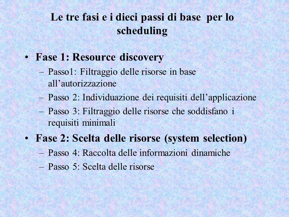 Le tre fasi e i dieci passi di base per lo scheduling Fase 1: Resource discovery –Passo1: Filtraggio delle risorse in base all'autorizzazione –Passo 2