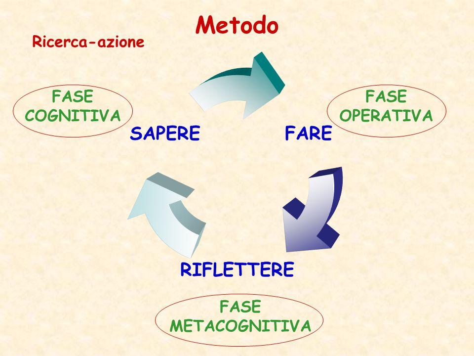 FARE RIFLETTERE SAPERE FASE COGNITIVA FASE OPERATIVA FASE METACOGNITIVA Metodo Ricerca-azione