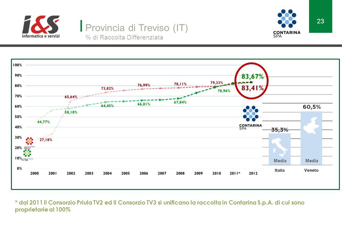 Provincia di Treviso (IT) % di Raccolta Differenziata * dal 2011 il Consorzio Priula TV2 ed Il Consorzio TV3 si unificano la raccolta in Contarina S.p.A.