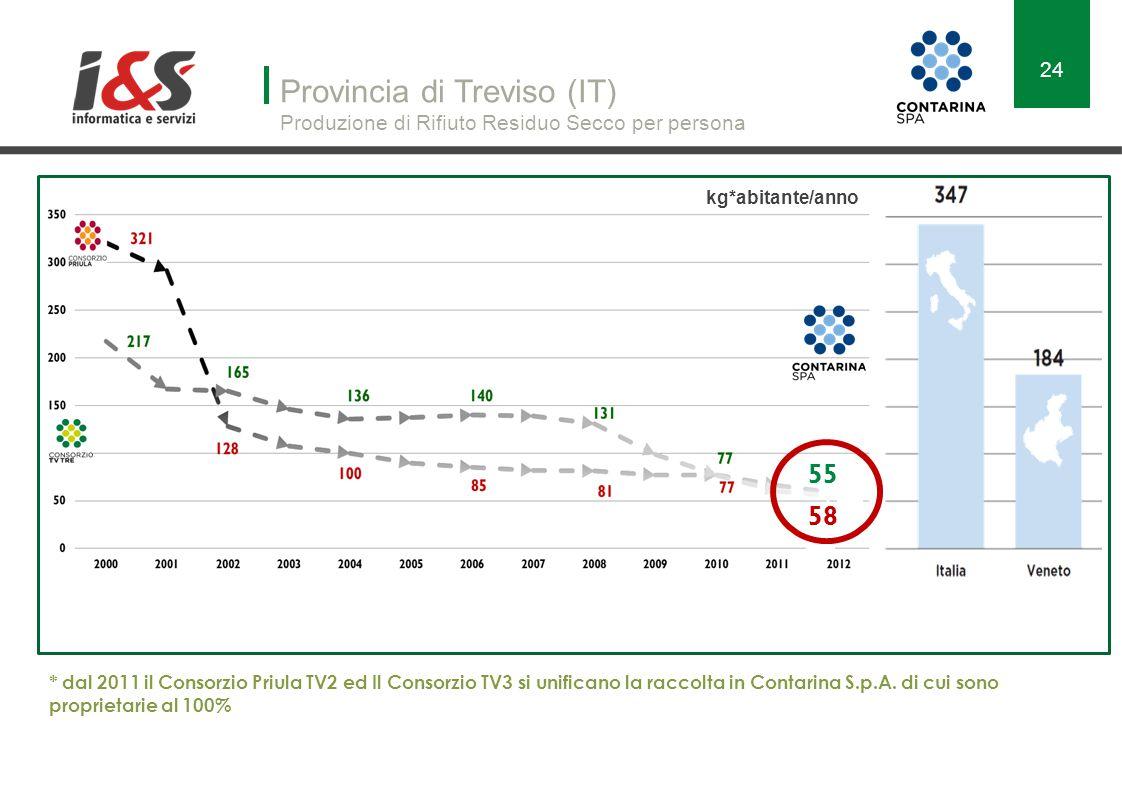 Provincia di Treviso (IT) Produzione di Rifiuto Residuo Secco per persona 58 55 * dal 2011 il Consorzio Priula TV2 ed Il Consorzio TV3 si unificano la raccolta in Contarina S.p.A.