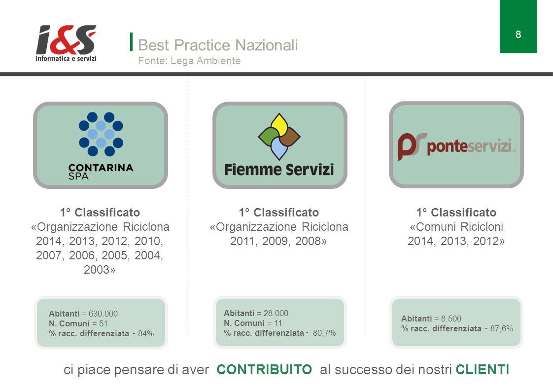 Best Practice Nazionali Fonte: Lega Ambiente 1° Classificato «Comuni Ricicloni 2014, 2013, 2012» Abitanti = 8.500 % racc.