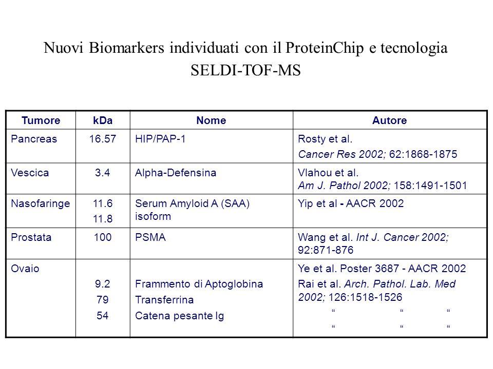 Nuovi Biomarkers individuati con il ProteinChip e tecnologia SELDI-TOF-MS TumorekDaNomeAutore Pancreas16.57HIP/PAP-1Rosty et al. Cancer Res 2002; 62:1