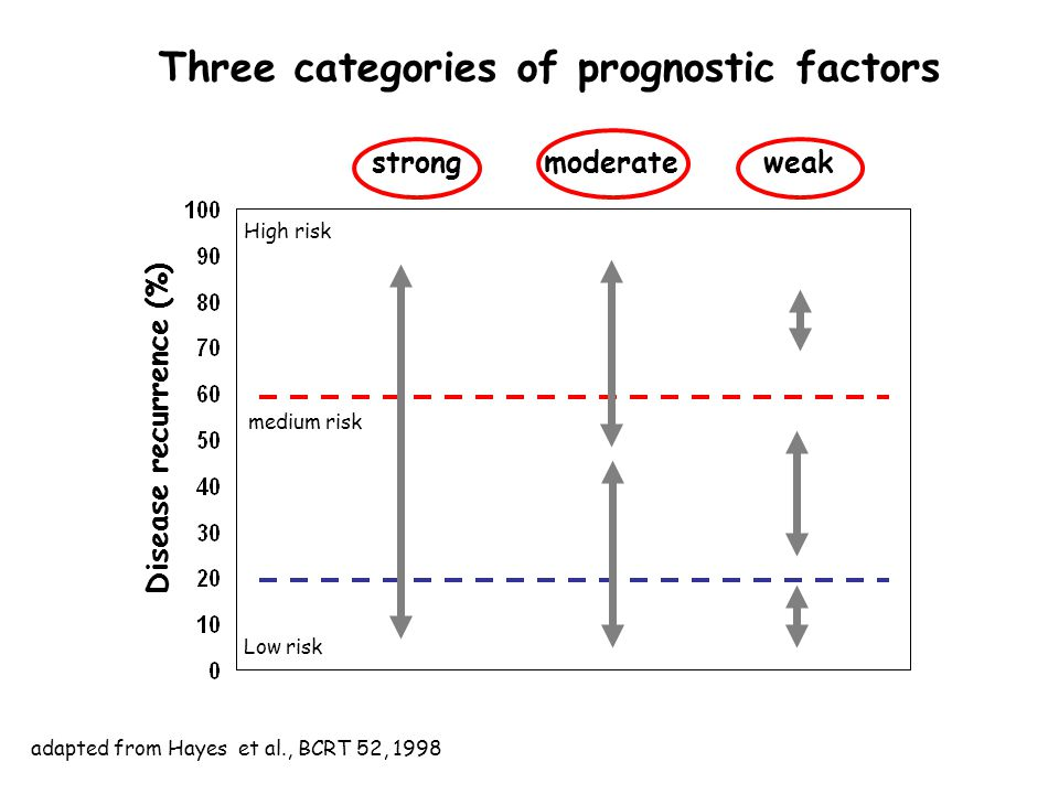Three categories of prognostic factors strongmoderateweak Disease recurrence (%) High risk Low risk medium risk adapted from Hayes et al., BCRT 52, 1998