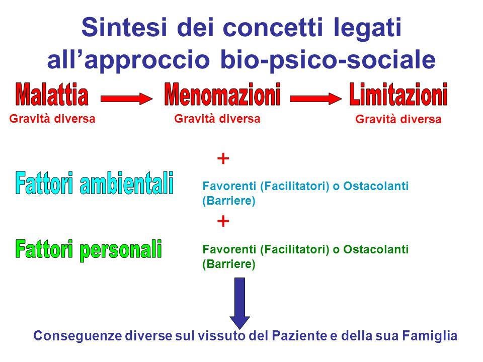 Sintesi dei concetti legati all'approccio bio-psico-sociale Gravità diversa Favorenti (Facilitatori) o Ostacolanti (Barriere) Conseguenze diverse sul vissuto del Paziente e della sua Famiglia + +