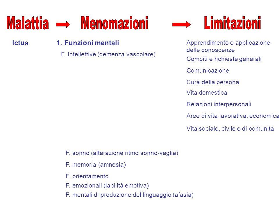 Ictus Comunicazione 2.Funzioni della voce e dell'eloquio (disartria) 3.