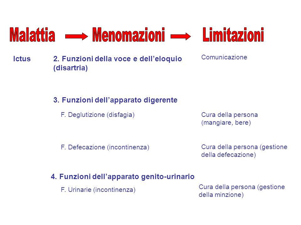 Ictus Comunicazione 2. Funzioni della voce e dell'eloquio (disartria) 3.