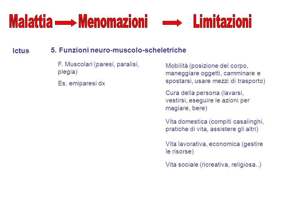 Ictus Mobilità (posizione del corpo, maneggiare oggetti, camminare e spostarsi, usare mezzi di trasporto) 5.