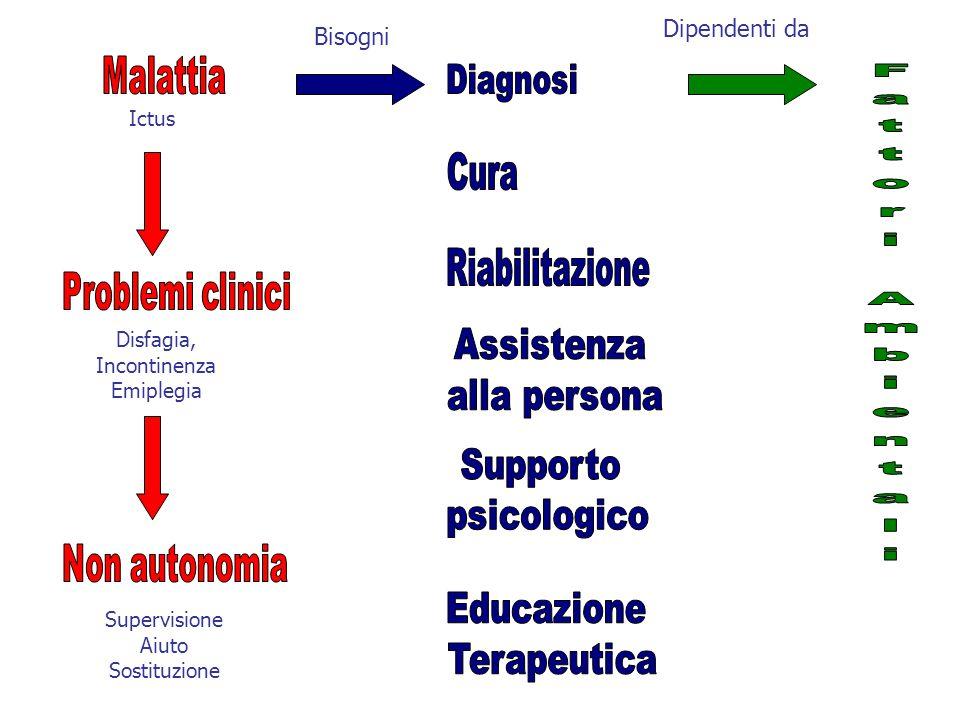 Bisogni Dipendenti da Ictus Disfagia, Incontinenza Emiplegia Supervisione Aiuto Sostituzione