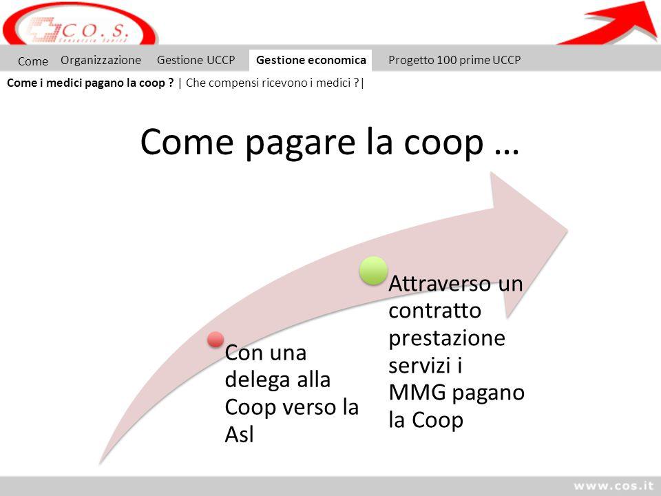 Come pagare la coop … Con una delega alla Coop verso la Asl Attraverso un contratto prestazione servizi i MMG pagano la Coop Come OrganizzazioneGestio
