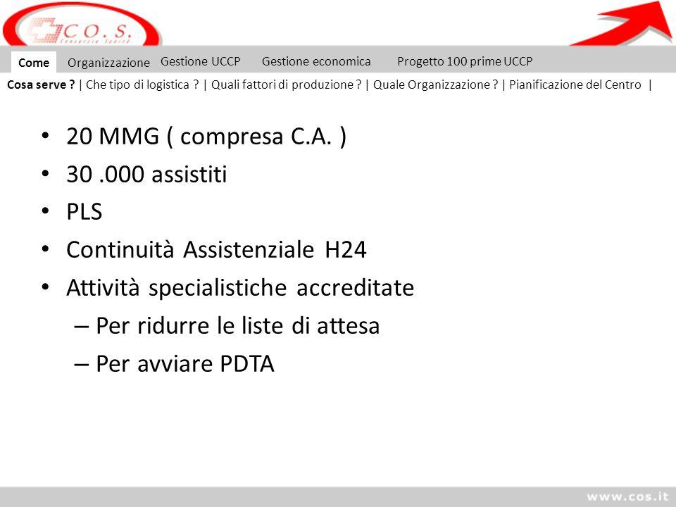 20 MMG ( compresa C.A. ) 30.000 assistiti PLS Continuità Assistenziale H24 Attività specialistiche accreditate – Per ridurre le liste di attesa – Per