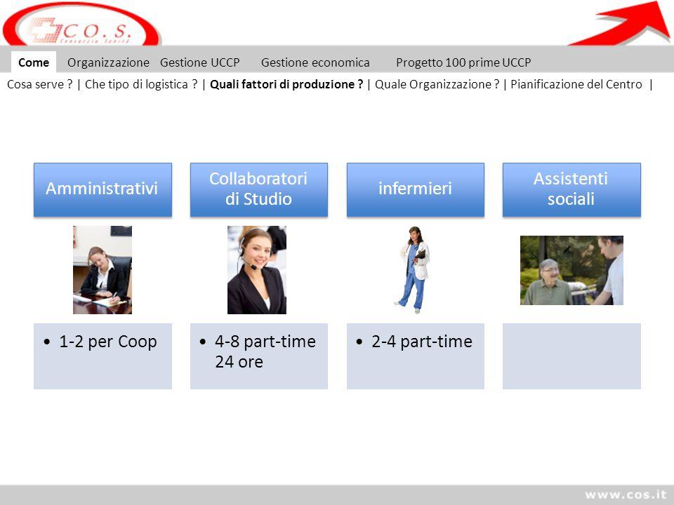Soggetto societario dei MMG (Coop, Srl, Studio Associato) Gestione MMG Asl affitto e utenze.
