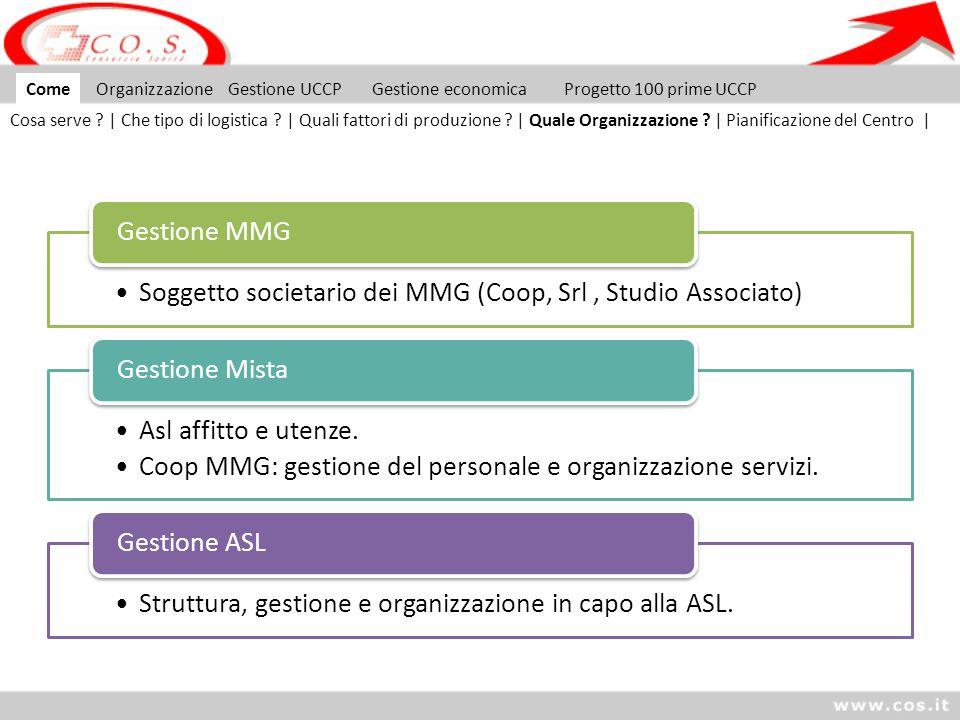 Soggetto societario dei MMG (Coop, Srl, Studio Associato) Gestione MMG Asl affitto e utenze. Coop MMG: gestione del personale e organizzazione servizi
