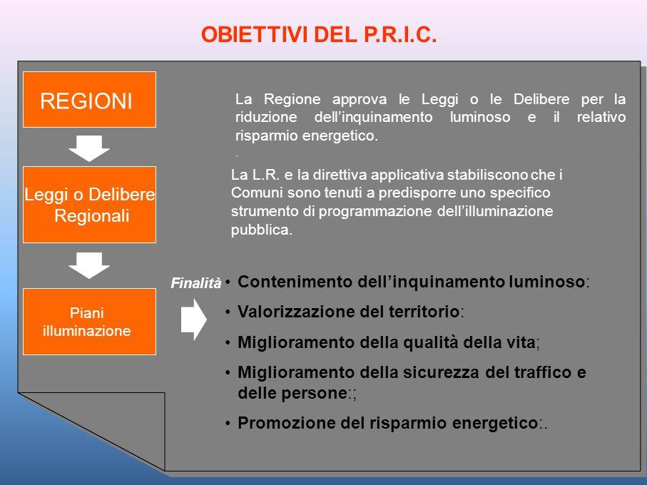 OBIETTIVI DEL P.R.I.C. Piani illuminazione REGIONI La Regione approva le Leggi o le Delibere per la riduzione dell'inquinamento luminoso e il relativo