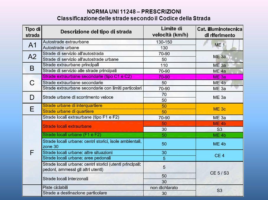 NORMA UNI 11248 – PRESCRIZIONI Classificazione delle strade secondo il Codice della Strada