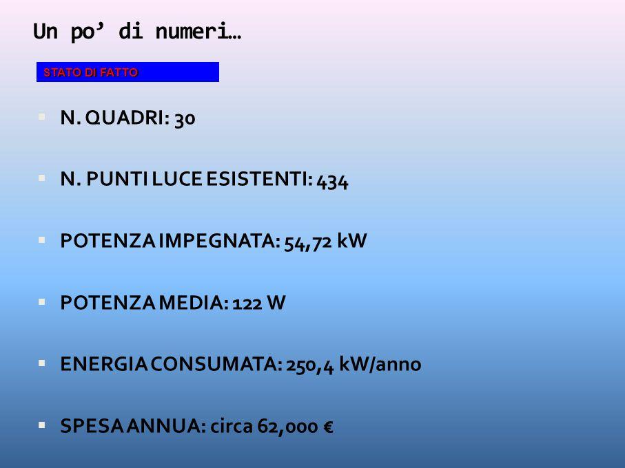 Un po' di numeri…  N. QUADRI: 30  N. PUNTI LUCE ESISTENTI: 434  POTENZA IMPEGNATA: 54,72 kW  POTENZA MEDIA: 122 W  ENERGIA CONSUMATA: 250,4 kW/an