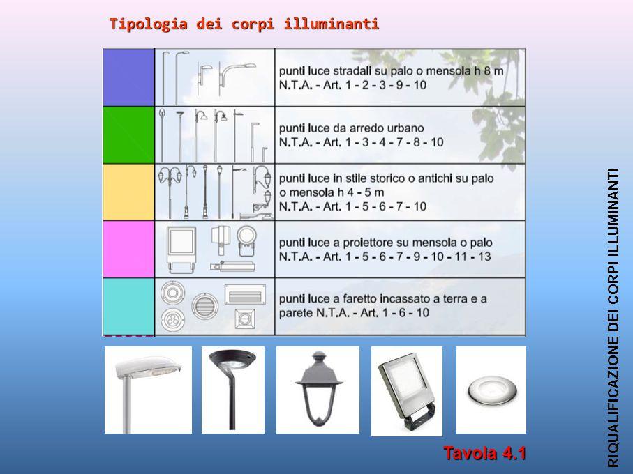 Tipologia dei corpi illuminanti RIQUALIFICAZIONE DEI CORPI ILLUMINANTI Tavola 4.1
