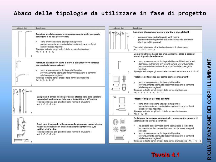 Abaco delle tipologie da utilizzare in fase di progetto RIQUALIFICAZIONE DEI CORPI ILLUMINANTI Tavola 4.1
