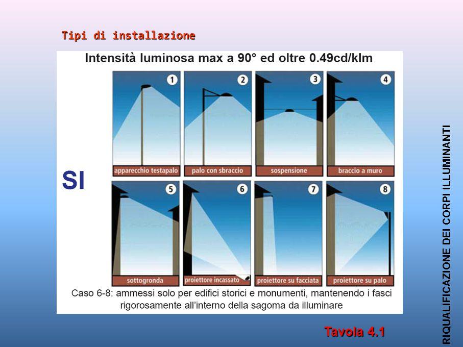 Tipi di installazione RIQUALIFICAZIONE DEI CORPI ILLUMINANTI Tavola 4.1
