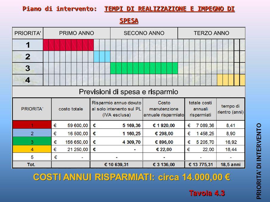 Tavola 4.3 PRIORITA' DI INTERVENTO Piano di intervento: TEMPI DI REALIZZAZIONE E IMPEGNO DI SPESA COSTI ANNUI RISPARMIATI: circa 14.000,00 €