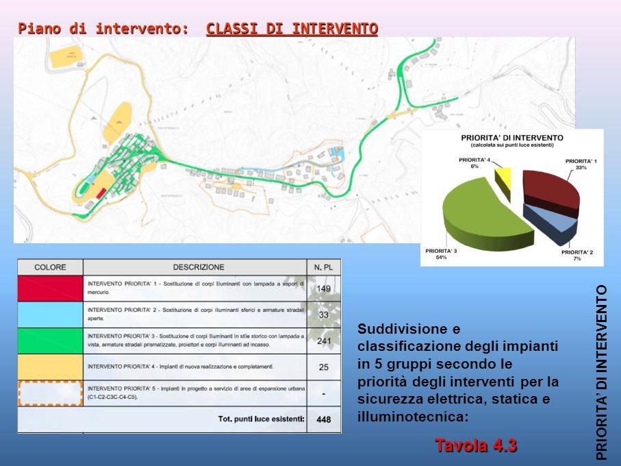 Tavola 4.3 PRIORITA' DI INTERVENTO Piano di intervento: CLASSI DI INTERVENTO Suddivisione e classificazione degli impianti in 5 gruppi secondo le prio