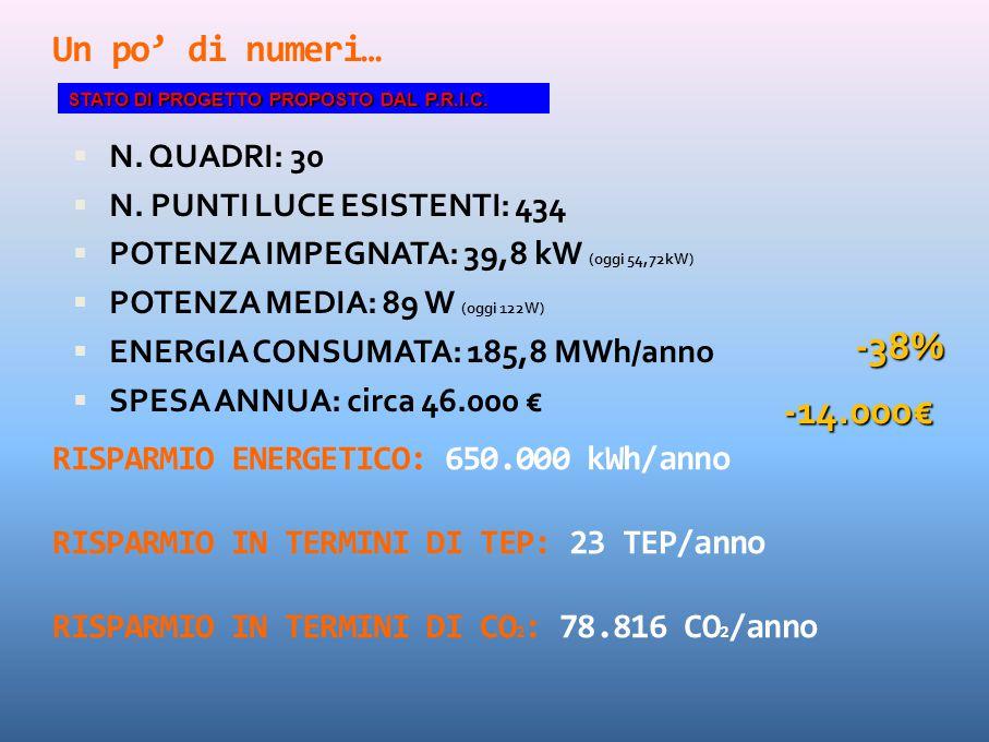 Un po' di numeri…  N. QUADRI: 30  N. PUNTI LUCE ESISTENTI: 434  POTENZA IMPEGNATA: 39,8 kW (oggi 54,72kW)  POTENZA MEDIA: 89 W (oggi 122W)  ENERG