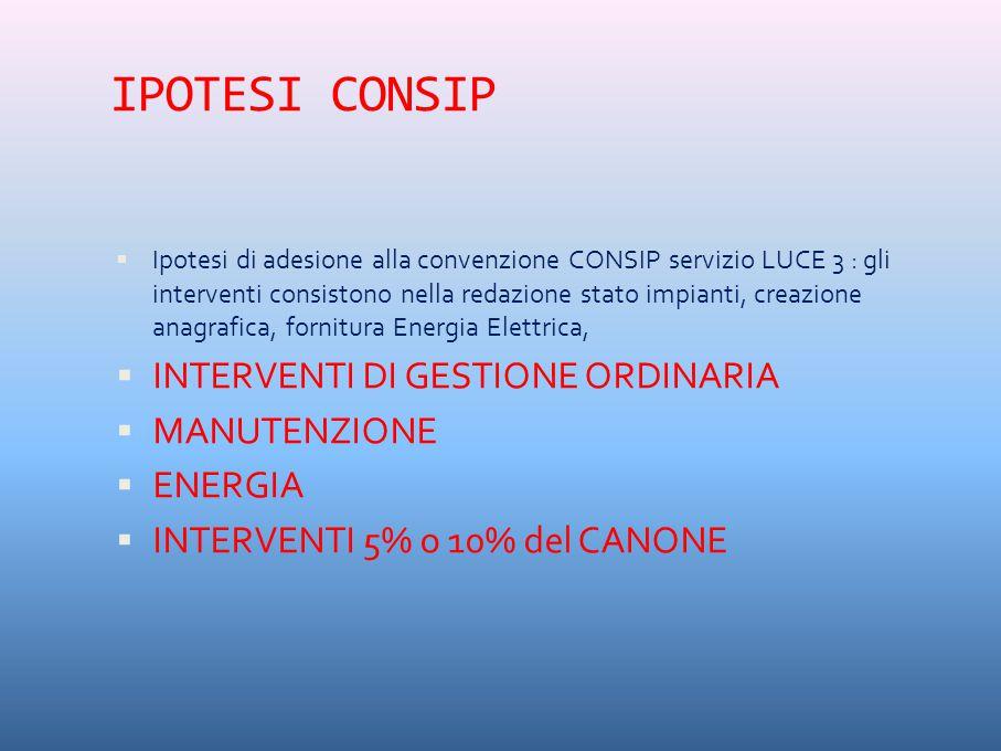 IPOTESI CONSIP  Ipotesi di adesione alla convenzione CONSIP servizio LUCE 3 : gli interventi consistono nella redazione stato impianti, creazione anagrafica, fornitura Energia Elettrica,  INTERVENTI DI GESTIONE ORDINARIA  MANUTENZIONE  ENERGIA  INTERVENTI 5% o 10% del CANONE