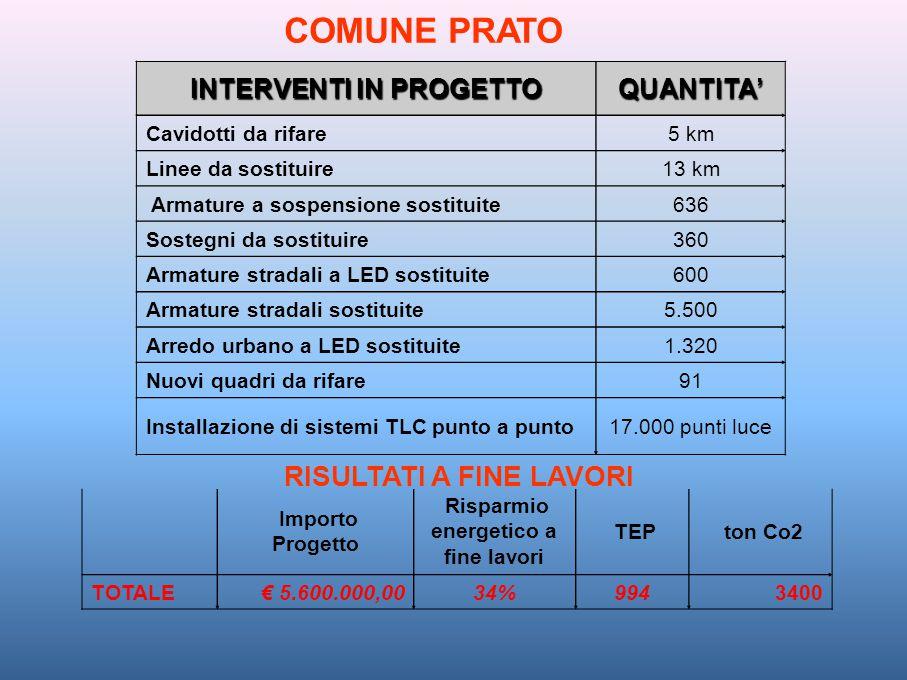 RISULTATI A FINE LAVORI Importo Progetto Risparmio energetico a fine lavori TEP ton Co2 TOTALE€ 5.600.000,0034%9943400 COMUNE PRATO INTERVENTI IN PROG
