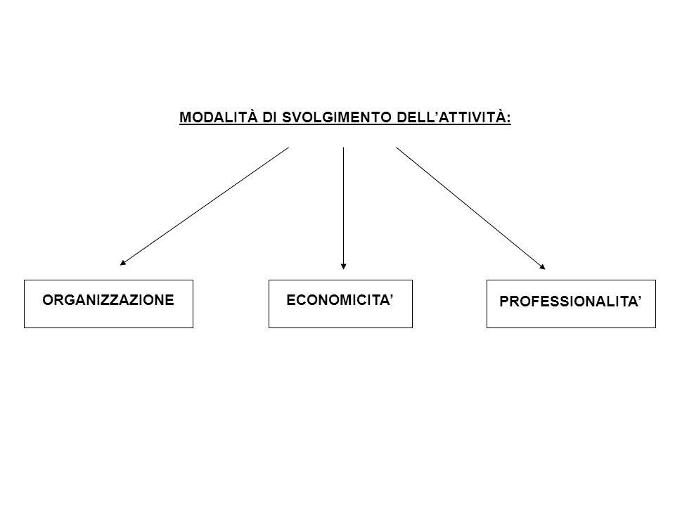 MODALITÀ DI SVOLGIMENTO DELL'ATTIVITÀ: ORGANIZZAZIONEECONOMICITA' PROFESSIONALITA'