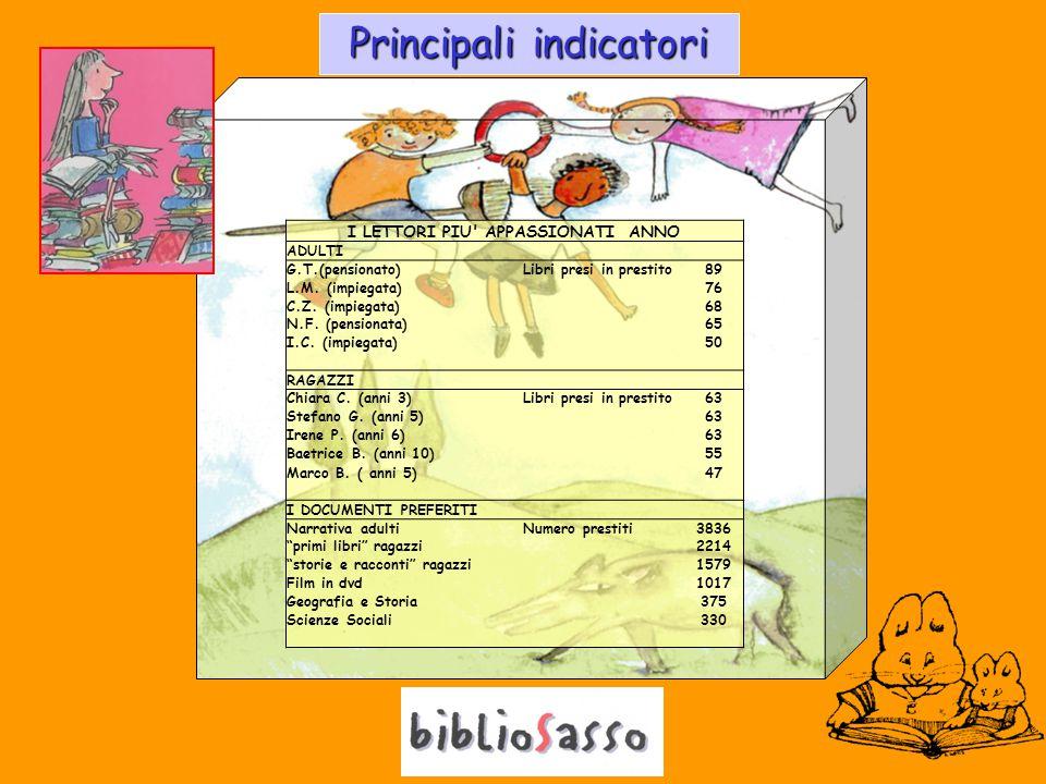 Principali indicatori I LETTORI PIU APPASSIONATI ANNO ADULTI G.T.(pensionato)Libri presi in prestito89 L.M.